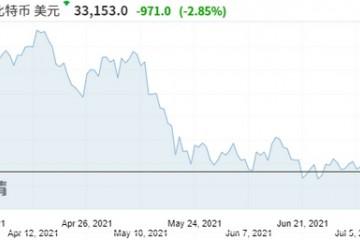加密货币市场彻底凉凉6月交易量暴跌40%