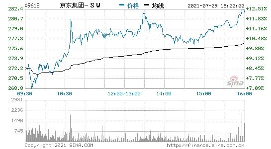 香港恒生科技指数涨幅扩大至逾7%京东港股涨近11%